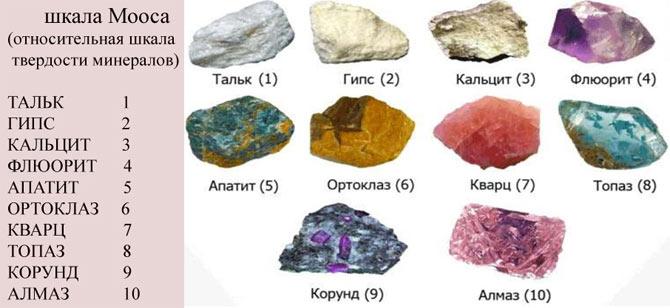 самые мягкие минералы