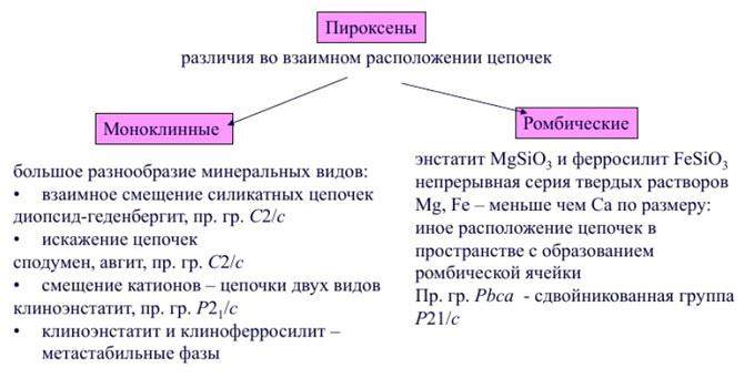 пироксен виды