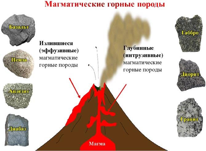 Магматические породы