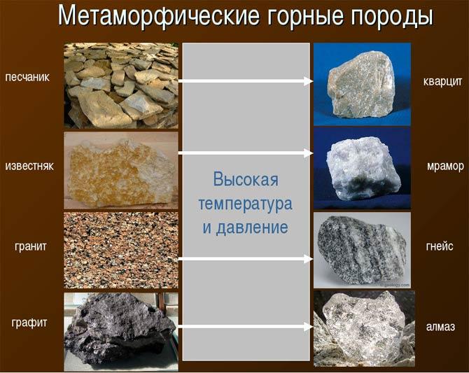 горные породы метаморфического происхождения