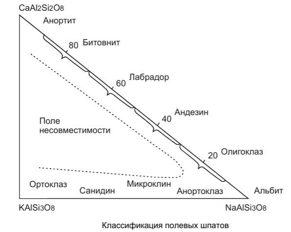 классификация полевых шпатов